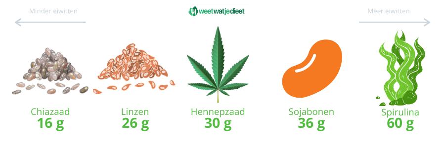 producten met veel plantaardige eiwitten