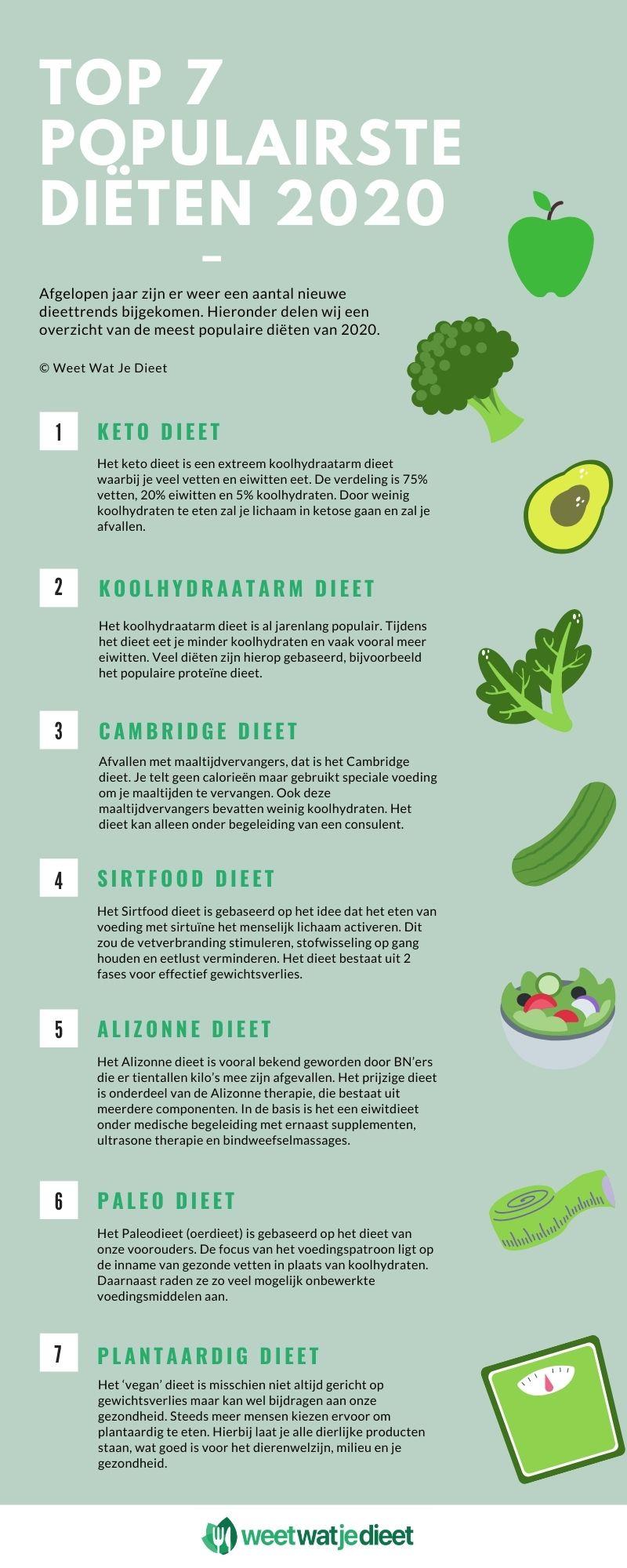 populairste dieten 2020