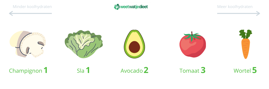 koolhydraatarme-producten-groenten