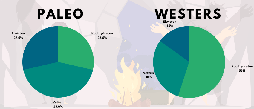 Paleo dieet vs westers dieet energie-percentages koolhydraten eiwitten vetten