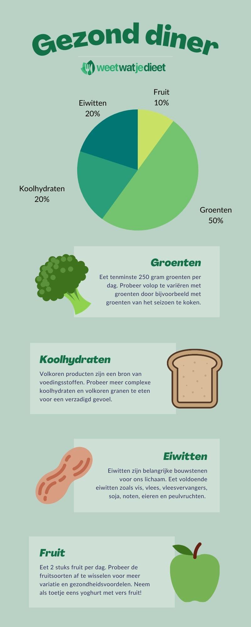 infographic-gezonde-diner-recepten